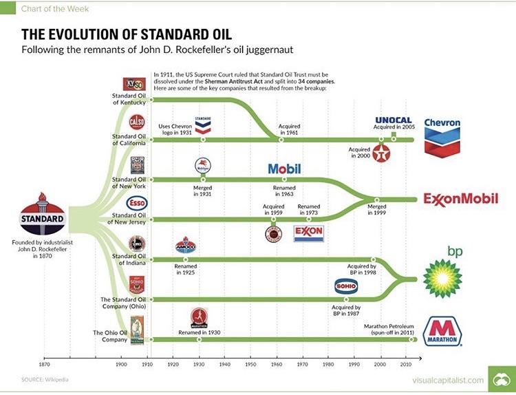 Evolução Standart Oil